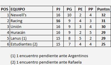 tabla posiciones reserva final