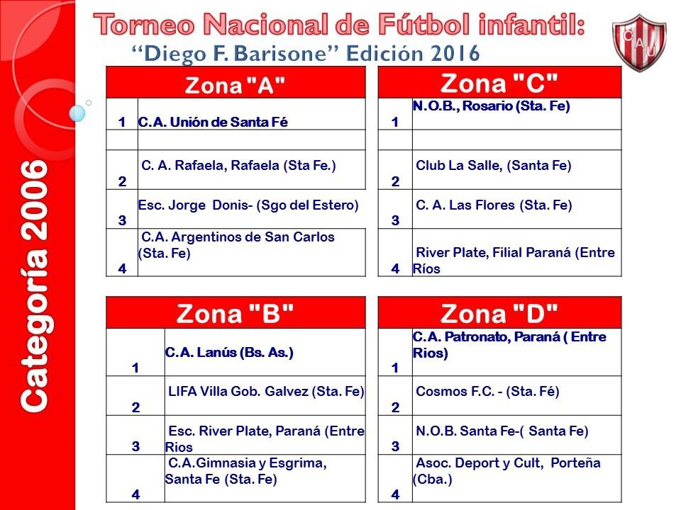 2006-zonas